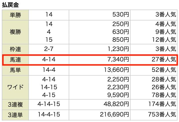金の鞍の9月5日の無料予想結果