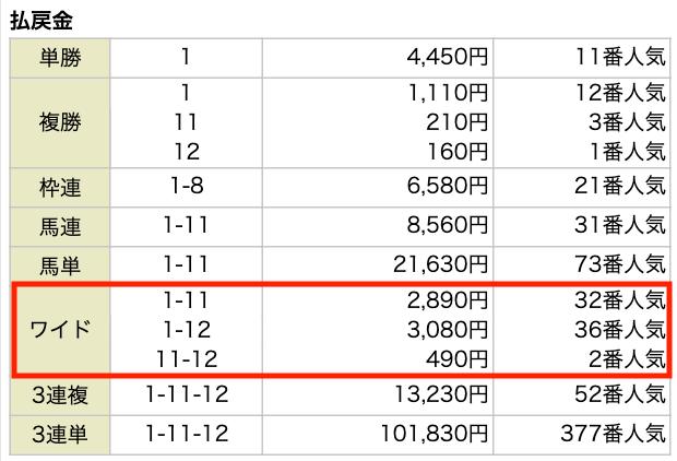 金の鞍の10月18日の無料予想結果
