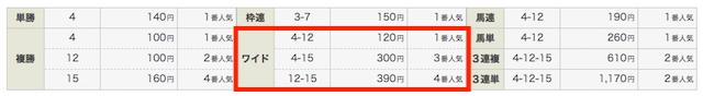 TAZUNAの11月10日の無料予想の結果