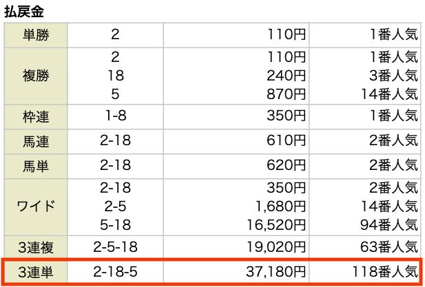 うま家総本家の9月27日の無料予想結果