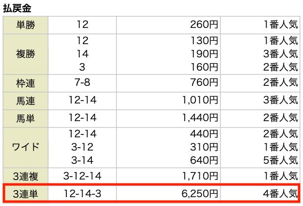 NN競馬会の8月2日の無料予想結果