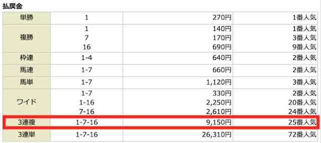 ホライズン2020年4月19日無料予想の結果
