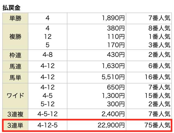 競馬アナリティクスRED5月23日の無料情報の結果