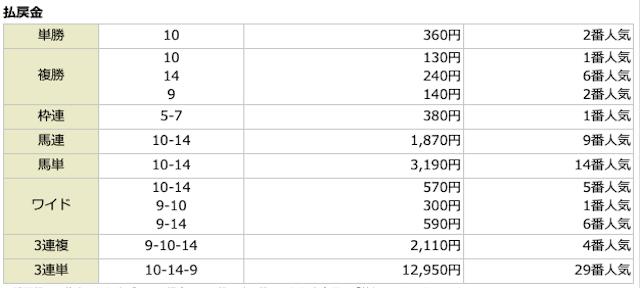 池江道場2020年04月04日無料情報の結果
