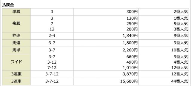 キャリーオーバーの10月31日ワイルドカード1レース目結果