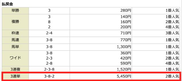 競馬人SのPNのワンコイン情報結果
