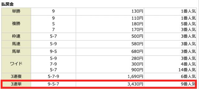 競馬人SのPNの無料予想2020年10月11日結果