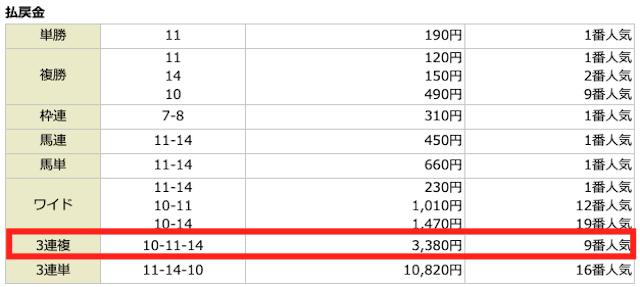 ユニコーン2019年11月09日の無料予想の結果