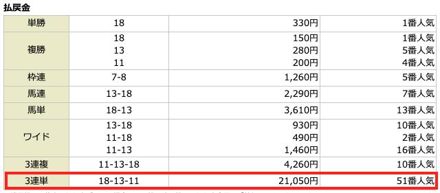エコ競馬2020年11月15日無料予想の結果