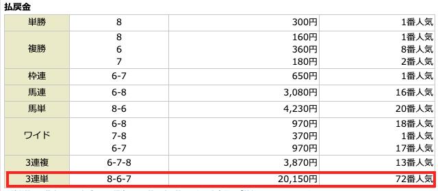 NN競馬会2020年1月26日無料予想の結果