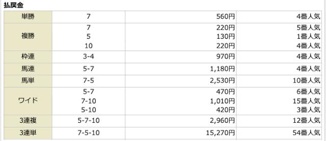 宝馬2020年12月26日無料予想の結果