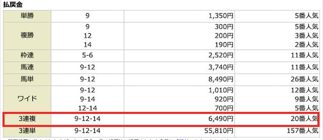 tazuna2018年12月22日無料予想の結果