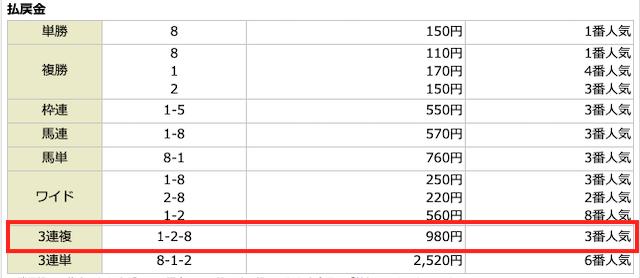 ターフビジョン2019年04月20日無料予想の結果