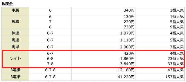 ウマくる2020年11月08日無料予想の結果