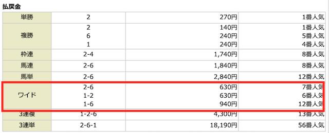 うまライブ2019年02月03日無料予想の結果