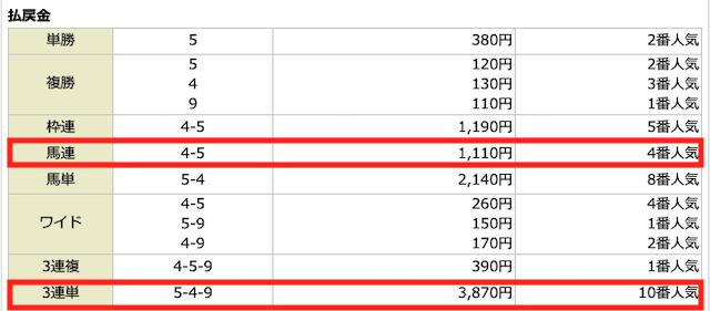 ファイナルホース2020年8月22日無料予想の結果