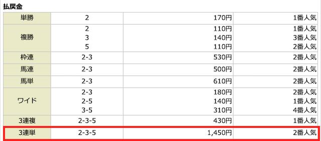 うまラボ2020年3月14日の無料予想の結果