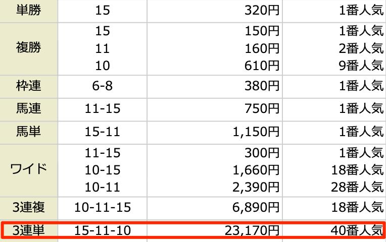 ARCANUM(アルカナム)の2021年1月24日のレース結果