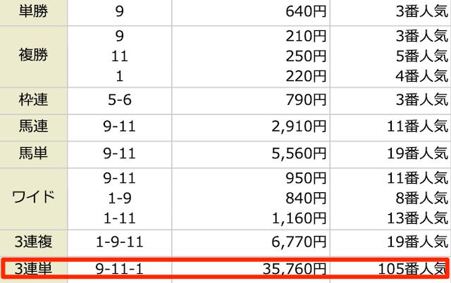 ARCANUM(アルカナム)の2021年1月24日中山06Rの結果。