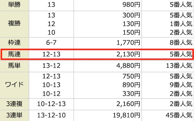 ARCANUM(アルカナム)の2020年12月26日の予想1レース目の結果