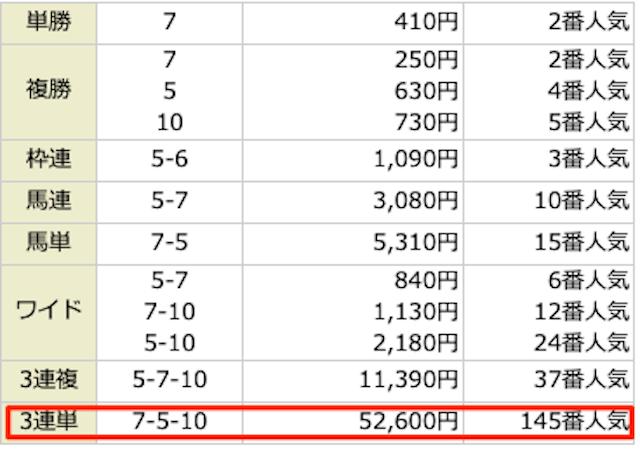 JHA(ジャパンホースマンオールスターズ)の2020年12月19日の有料予想黒坂みのりのレース結果。的中。