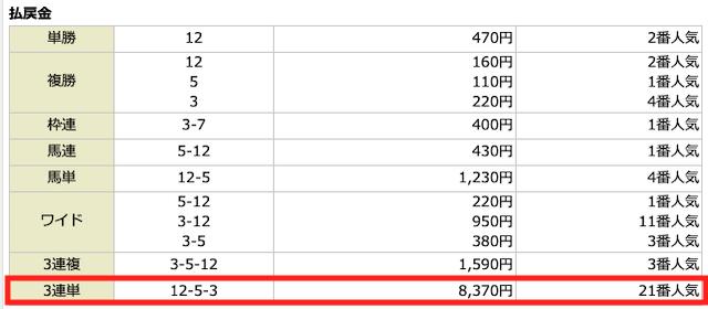 カチウマ2020年01月09日無料予想の結果