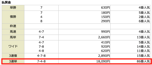 カチウマ2021年1月24日勝ち組育成馬券1レース目結果