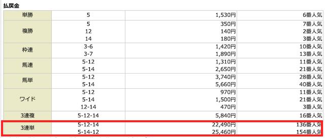 騏驎2021年4月18日穴熊の1レース目結果