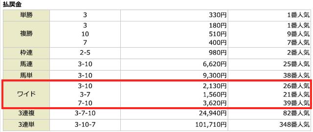 スマート万馬券2021年2月21日の無料予想の結果