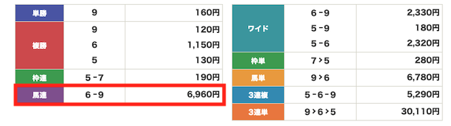 勝馬の栞 地方レース結果
